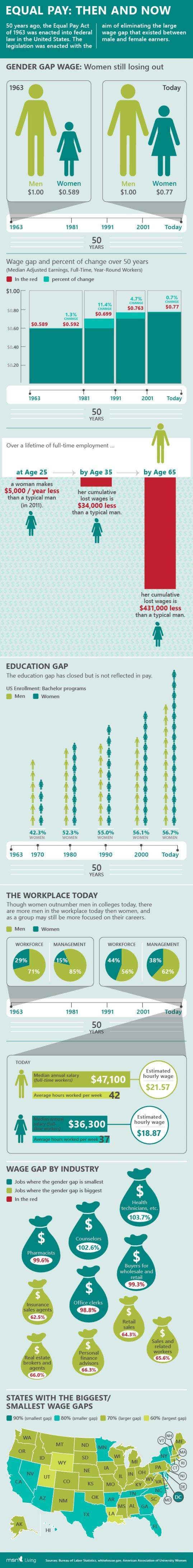 Infographic: Gender wage gap / MSN