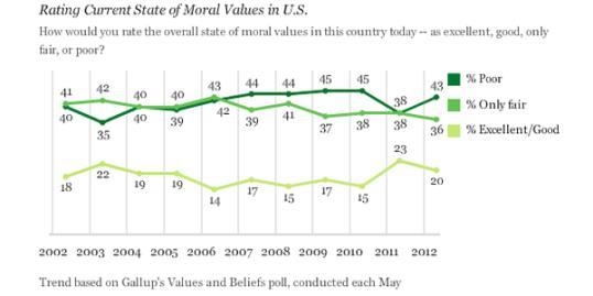 Image: Courtesy of Gallup, gallup.com