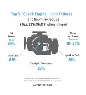 Fuel Economy Graphic Photo by CarMD