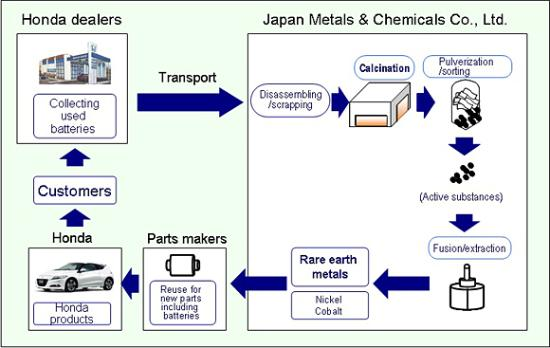 Honda recycling diagram by Honda.