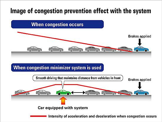 Honda traffic congestion prediction (c) Honda