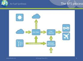 Air Fuel Synthesis screenshot