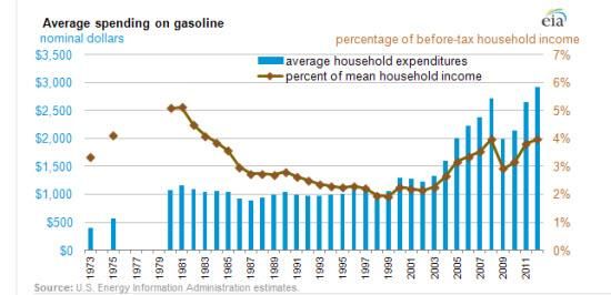 U.S. gasoline expenditures in 2012. Image courtesy of U.S. Energy Information Administration.