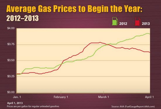 2012 vs. 2013 as price comparison. Graphic by AAA.