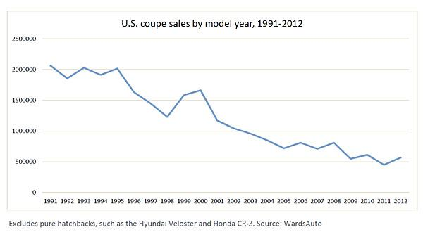 U.S. coupe sales by model year, 1991-2012 (c) MSN Autos
