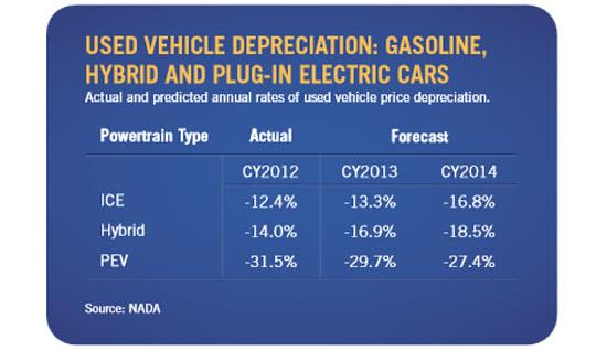 NADA vehicle price depreciation chart. Image by NADA.
