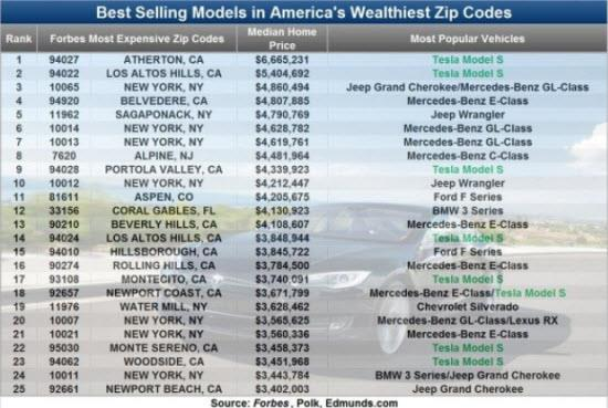 Forbes Top Wealthiest ZIP Codes by registered cars. Image by Edmunds.com