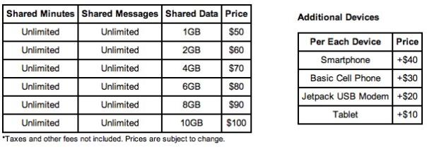 Verizon plan