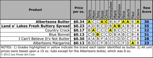 Len Penzo's margarine taste test