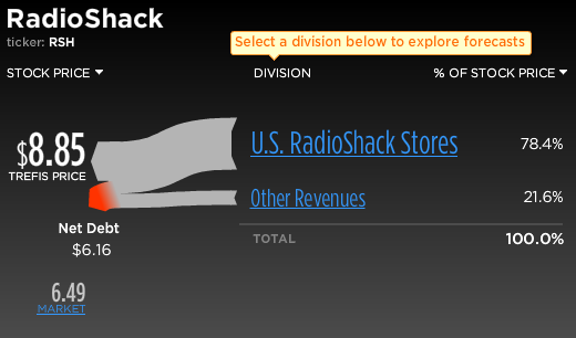 Radioshack Stock Break-Up