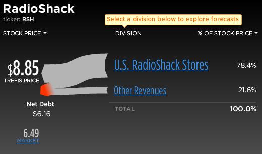 Radioshack Stock Break-Up