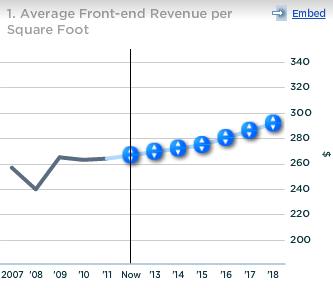 CVS Caremark Avg Front-end Revenue per Square Foot