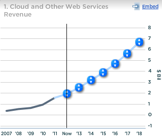 Amazon Cloud and Other Web Services Revenues