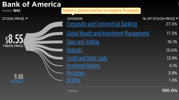 Bank of America Stock Break-Up