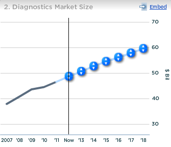 Abbott Diagnostics Market Size