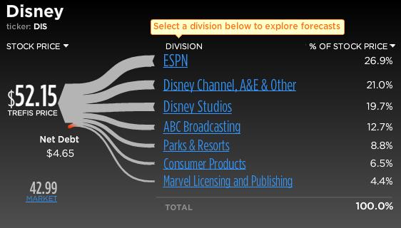 Disney Stock Break-Up