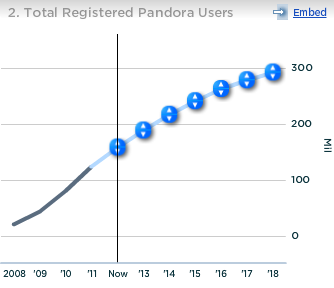 Pandora Total Registered Users