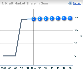 Kraft Global Market Share in Gum