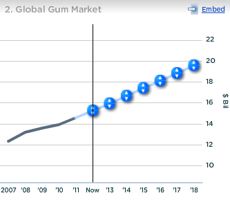 Kraft Global Gum Market