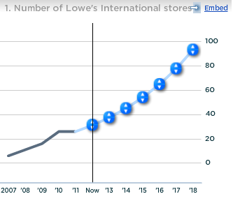 Lowe's Number of International Stores