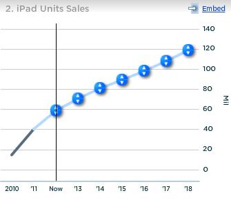 Apple iPad Units Sales