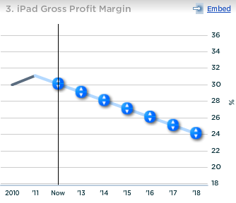 Apple iPad Gross Profit Margin