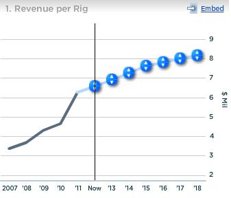 Halliburton Revenue per Rig