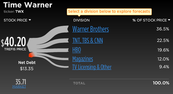 Time Warner Stock Break-Up