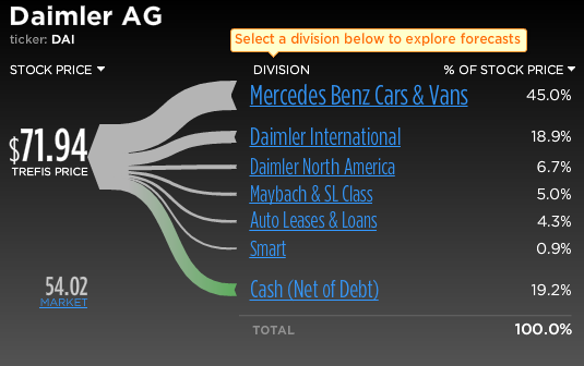 Daimler AG Stock Break-Up