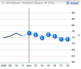 Microsoft Windows Market Share of PCs