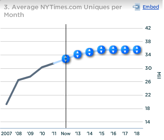 NYT Average NYtimes.com Uniques per Month