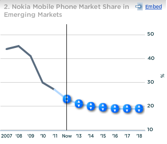 Nokia Market Share in Emerging Markets