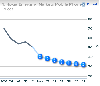Nokia Emerging Markets Mobile Phone Prices