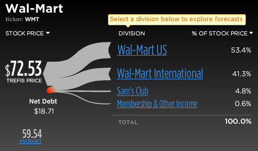 Walmart Stock-Break