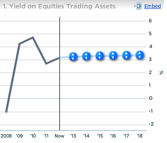 Goldman Yield on Equities Trading Assets