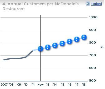 McDonald's Annual Customers per Restaurant