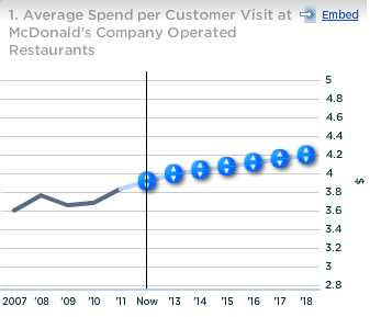 McDonald's Average Spend per Customer Visit at Company-Operated Restaurant