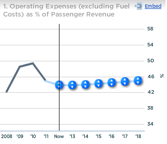 JetBlue Operating expenses as percent of passenger revenue