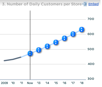 Starbucks Number of Daily Customers per Store