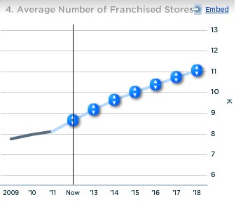 Starbucks Avg Number of Franchised Stores
