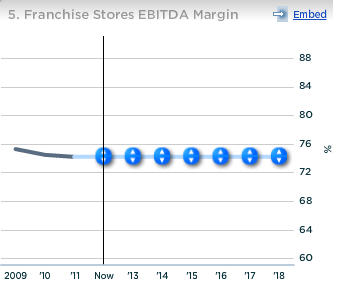 Starbucks Franchise Stores EBITDA Margin