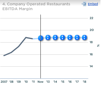 McDonald's Company Operated Restaurants EBITDA Margin
