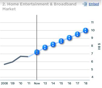 Broadcom Home Entertainment and Broadband Market