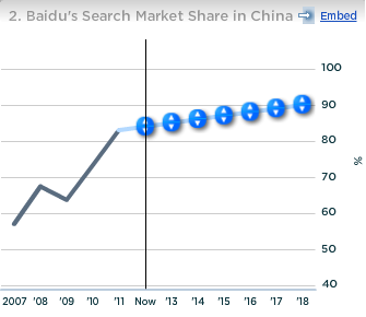 Baidu Search Market Share in China