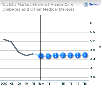 JNJ Market Share of Vision Care, Diabetes and Other Medical Devices