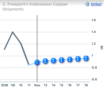 Freeport Indonesian Copper Shipments