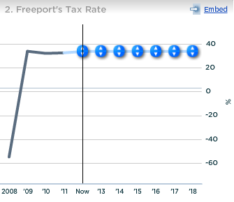 Freeport Tax Rate