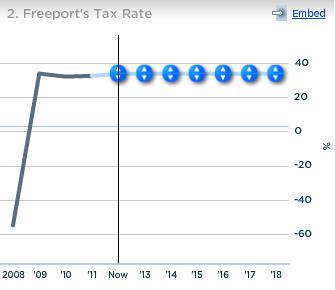 Freeport Tax Rate