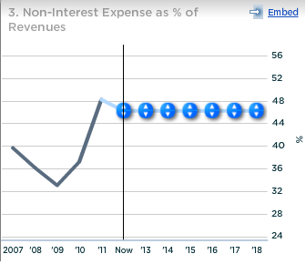 Capital One Non Interest Expense as percent of Revenue