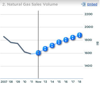 ConocoPhillips Natural Gas Sales Volume